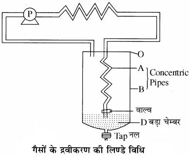 RBSE Solutions for Class 11 Chemistry Chapter 5 द्रव्य की अवस्थाएँ: गैस एवं द्रव img 15
