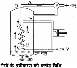 RBSE Solutions for Class 11 Chemistry Chapter 5 द्रव्य की अवस्थाएँ: गैस एवं द्रव img 16