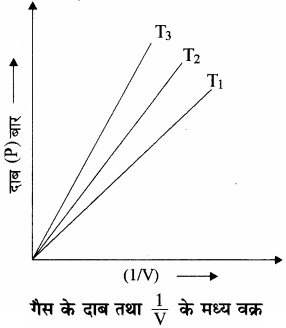 RBSE Solutions for Class 11 Chemistry Chapter 5 द्रव्य की अवस्थाएँ: गैस एवं द्रव img 23