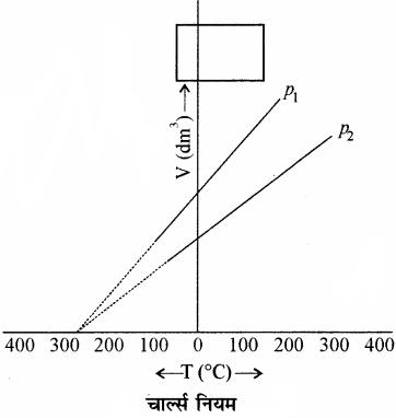 RBSE Solutions for Class 11 Chemistry Chapter 5 द्रव्य की अवस्थाएँ: गैस एवं द्रव img 24