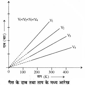 RBSE Solutions for Class 11 Chemistry Chapter 5 द्रव्य की अवस्थाएँ: गैस एवं द्रव img 26