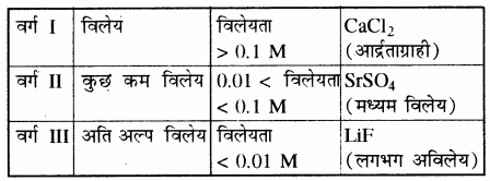 RBSE Solutions for Class 11 Chemistry Chapter 7 साम्य img 35