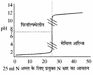 RBSE Solutions for Class 11 Chemistry Chapter 7 साम्य img 72