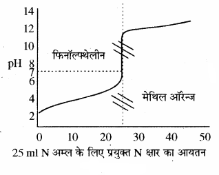 RBSE Solutions for Class 11 Chemistry Chapter 7 साम्य img 73