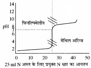 RBSE Solutions for Class 11 Chemistry Chapter 7 साम्य img 74