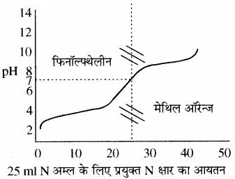 RBSE Solutions for Class 11 Chemistry Chapter 7 साम्य img 75