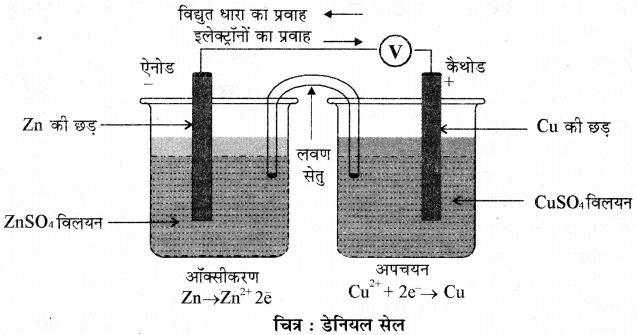 RBSE Solutions for Class 11 Chemistry Chapter 8 ऑक्सीकरण अपचयन अभिक्रियाएँ img 3