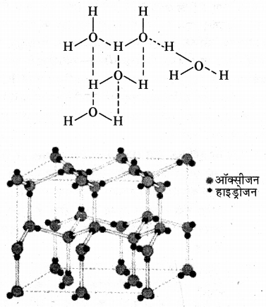 RBSE Solutions for Class 11 Chemistry Chapter 9 हाइड्रोजन img 18