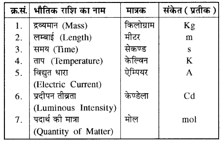 RBSE Solutions for Class 11 Physics Chapter 1 भौतिक जगत तथा मापन 2