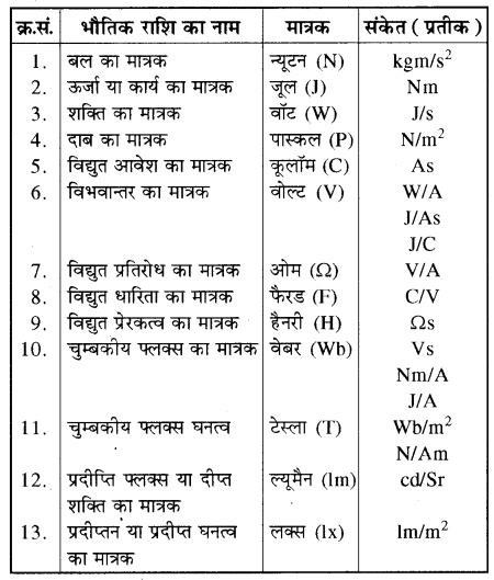 RBSE Solutions for Class 11 Physics Chapter 1 भौतिक जगत तथा मापन 3