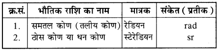 RBSE Solutions for Class 11 Physics Chapter 1 भौतिक जगत तथा मापन 4