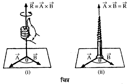 RBSE Solutions for Class 11 Physics Chapter 2 प्रारम्भिक गणितीय संकल्पनायें 18