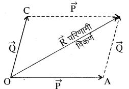 RBSE Solutions for Class 11 Physics Chapter 2 प्रारम्भिक गणितीय संकल्पनायें 8