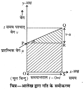 RBSE Solutions for Class 11 Physics Chapter 3 गतिकी 16