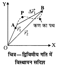 RBSE Solutions for Class 11 Physics Chapter 3 गतिकी 23