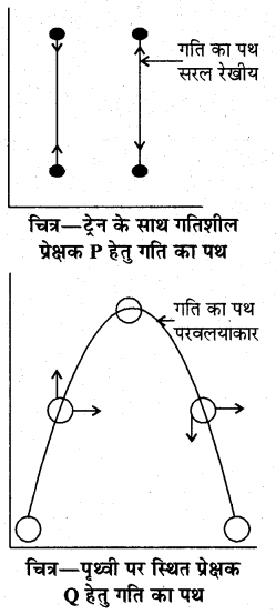 RBSE Solutions for Class 11 Physics Chapter 3 गतिकी 3