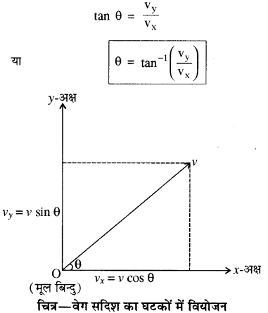 RBSE Solutions for Class 11 Physics Chapter 3 गतिकी 30