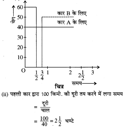 RBSE Solutions for Class 11 Physics Chapter 3 गतिकी 36
