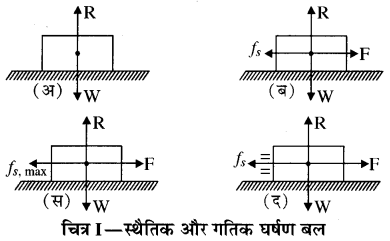RBSE Solutions for Class 11 Physics Chapter 4 गति के नियम 16