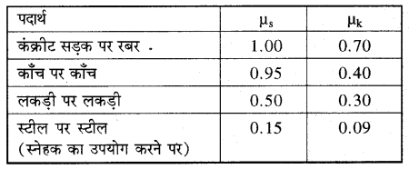RBSE Solutions for Class 11 Physics Chapter 4 गति के नियम 19