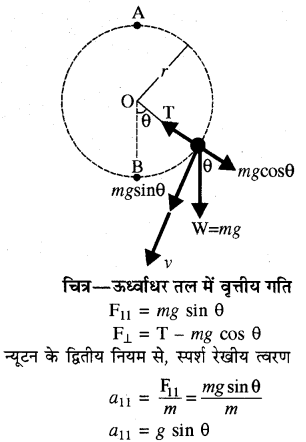 RBSE Solutions for Class 11 Physics Chapter 4 गति के नियम 23