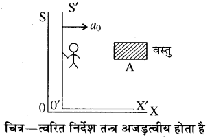 RBSE Solutions for Class 11 Physics Chapter 4 गति के नियम 31