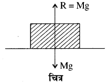 RBSE Solutions for Class 11 Physics Chapter 4 गति के नियम 4