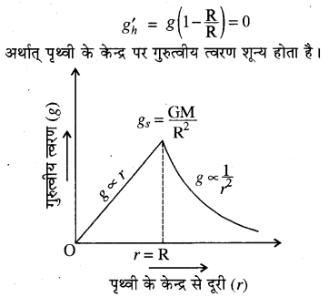 RBSE Solutions for Class 11 Physics Chapter 6 गुरुत्वाकर्षण 15