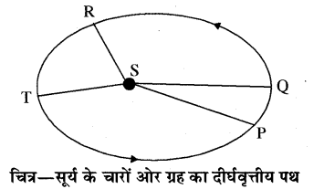 RBSE Solutions for Class 11 Physics Chapter 6 गुरुत्वाकर्षण 20