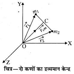 RBSE Solutions for Class 11 Physics Chapter 7 दृढ़ पिण्ड गतिकी 1