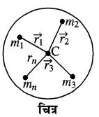 RBSE Solutions for Class 11 Physics Chapter 7 दृढ़ पिण्ड गतिकी 21