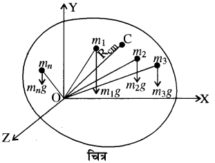 RBSE Solutions for Class 11 Physics Chapter 7 दृढ़ पिण्ड गतिकी 22