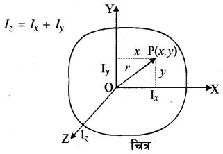 RBSE Solutions for Class 11 Physics Chapter 7 दृढ़ पिण्ड गतिकी 34