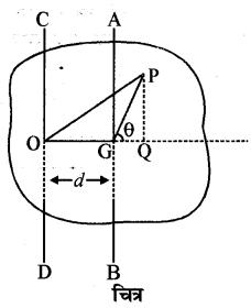 RBSE Solutions for Class 11 Physics Chapter 7 दृढ़ पिण्ड गतिकी 35