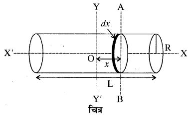 RBSE Solutions for Class 11 Physics Chapter 7 दृढ़ पिण्ड गतिकी 39