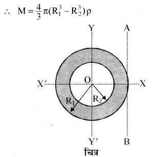 RBSE Solutions for Class 11 Physics Chapter 7 दृढ़ पिण्ड गतिकी 49