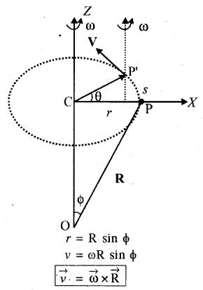 RBSE Solutions for Class 11 Physics Chapter 7 दृढ़ पिण्ड गतिकी 6