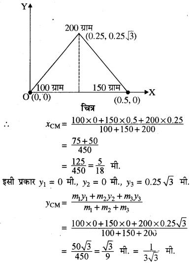 RBSE Solutions for Class 11 Physics Chapter 7 दृढ़ पिण्ड गतिकी 61
