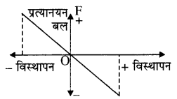 RBSE Solutions for Class 11 Physics Chapter 8 दोलन गति 12