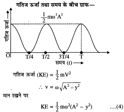 RBSE Solutions for Class 11 Physics Chapter 8 दोलन गति 17