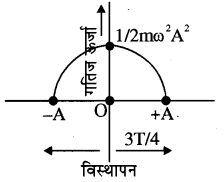 RBSE Solutions for Class 11 Physics Chapter 8 दोलन गति 18