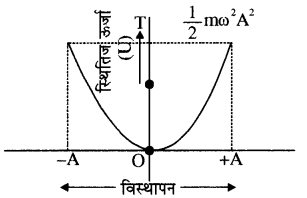 RBSE Solutions for Class 11 Physics Chapter 8 दोलन गति 21