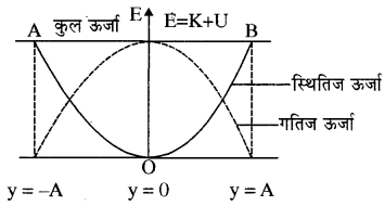 RBSE Solutions for Class 11 Physics Chapter 8 दोलन गति 26