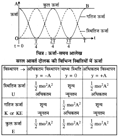 RBSE Solutions for Class 11 Physics Chapter 8 दोलन गति 27