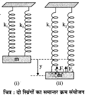 RBSE Solutions for Class 11 Physics Chapter 8 दोलन गति 34