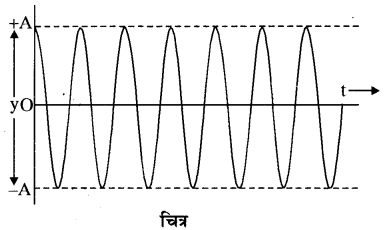 RBSE Solutions for Class 11 Physics Chapter 8 दोलन गति 36