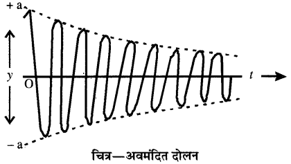 RBSE Solutions for Class 11 Physics Chapter 8 दोलन गति 38