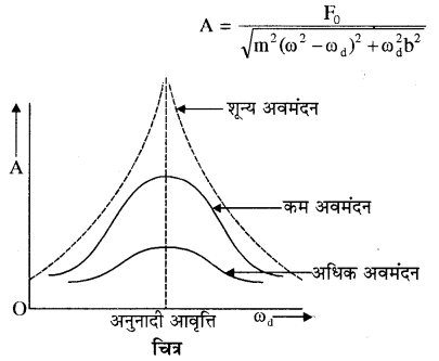 RBSE Solutions for Class 11 Physics Chapter 8 दोलन गति 42