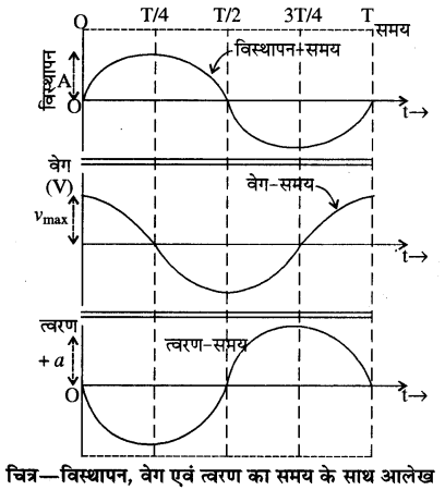 RBSE Solutions for Class 11 Physics Chapter 8 दोलन गति 5