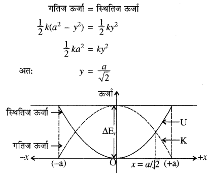 RBSE Solutions for Class 11 Physics Chapter 8 दोलन गति 58